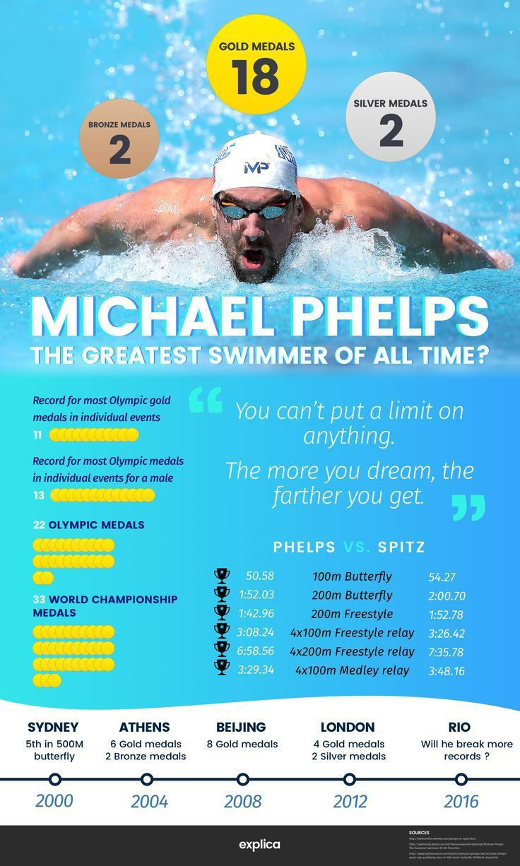 Michael Phelps Career
