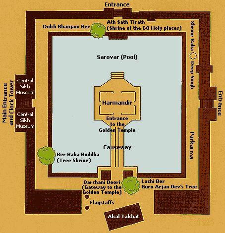 Ground floor plan of Golden Temple, typologie of Gurudwara ...