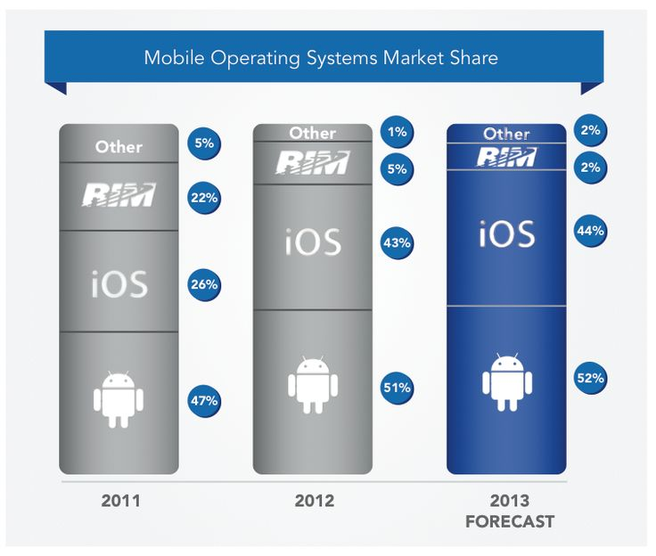 Battle of the mobile operating systems: Who's in the lead?