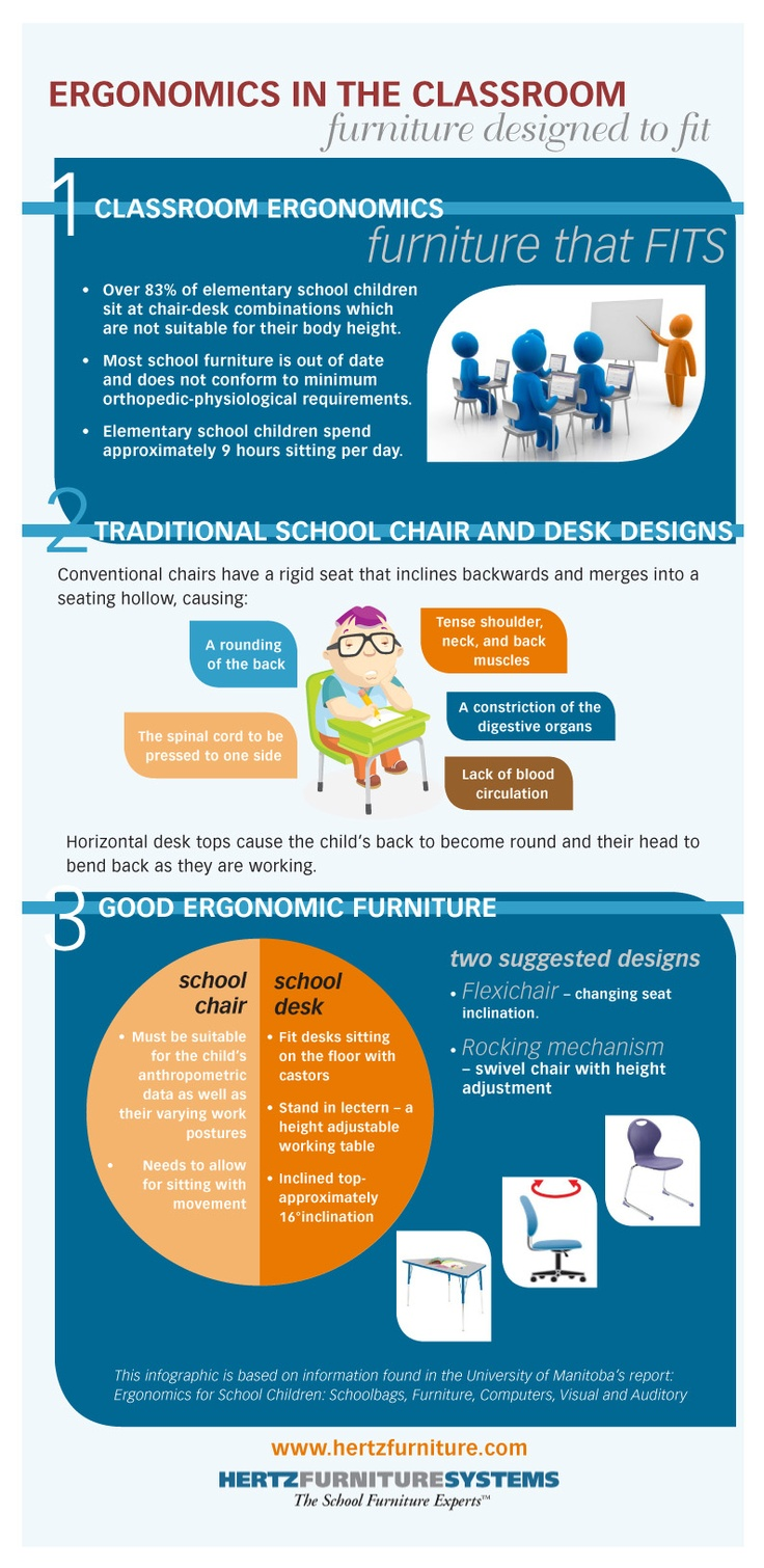 Classroom Design Ergonomics ~ Ergonomics in the classroom furniture designed to fit