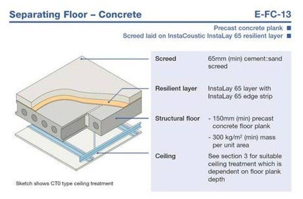 Hollow Core Precast Concrete Floor Panels Diagram : Hollow core concrete slab dimensions google search