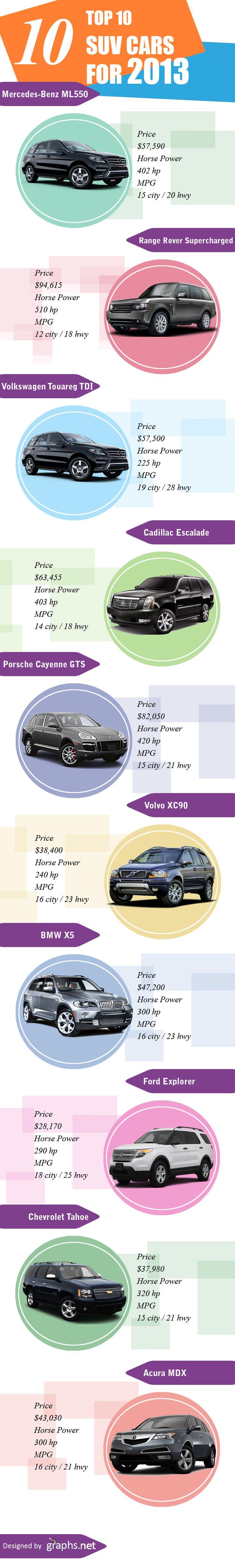 Top Ten SUV Cars for 2013 #infografía