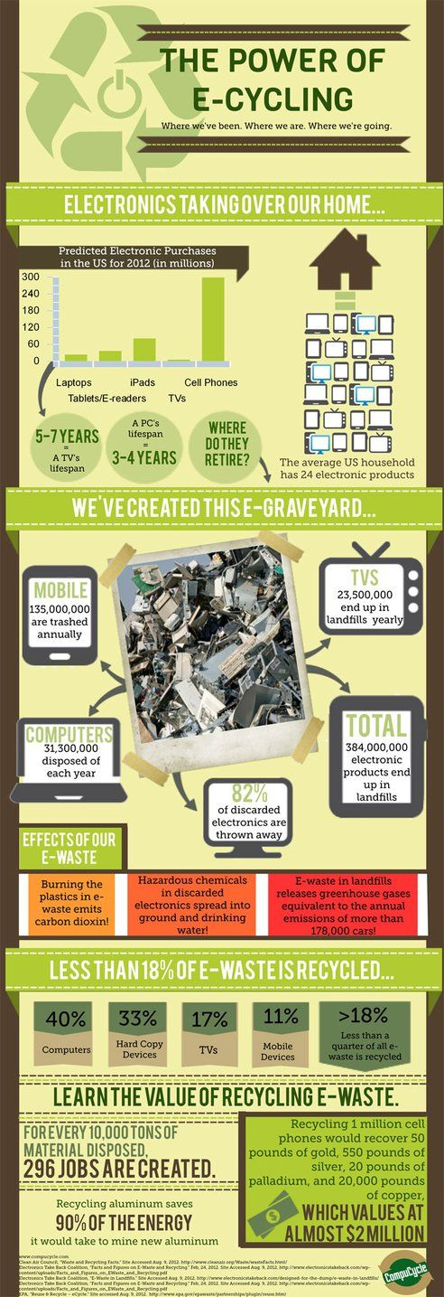 The Power of E-cycling. The ways in which we can reduce our e-waste and begin to e-cycle.