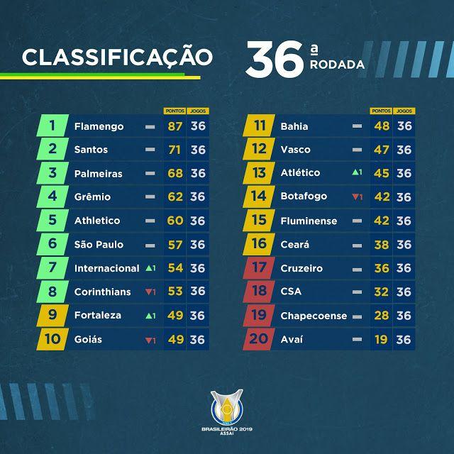 Blog Esportivo Do Suico Classificacao Da Serie A Do Brasileirao 2019 Apos 36 Rodadas Tabela Do Campeonato Brasileiro Brasileirao Campeonato Brasileiro