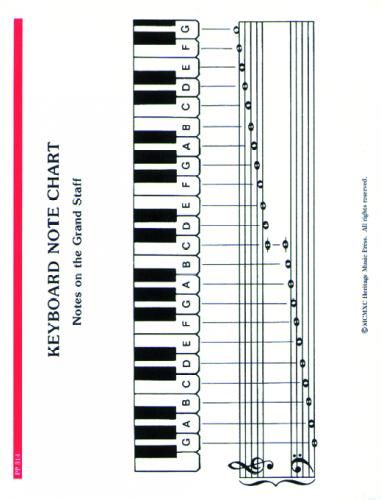 Piano Notes & Chords Fingering Chart