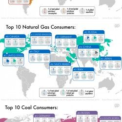 These charts show you the top ten producers and consumers for petroleum, natural gas and coal. Read the full story here: http://www.globalpost.com/dis