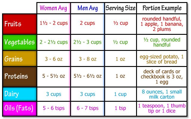 food portion chart | Well, but… What about all those diets out there? They make claims ...