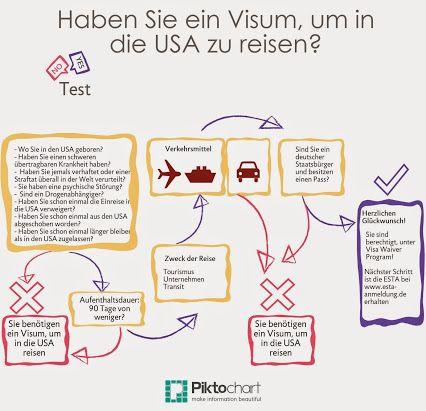 Solo Florentin GmbH. Visum-Center Frankfurt - ESTA Anmeldung – Google+