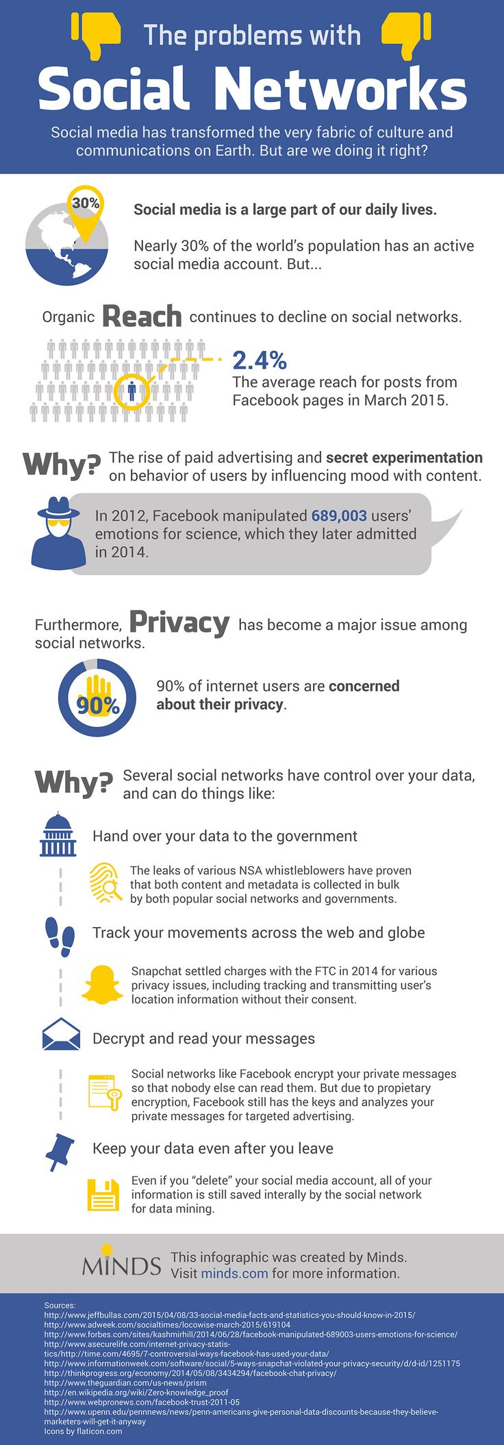 social media collection can lead to violation of privacy Finally having a large base of medical data online can support important medical research, which can lead ultimately to better understanding and treatment of disease however, as with other types of personal data, having the information on computers, easily searchable and available over networks, makes it more likely that it will end up in the.