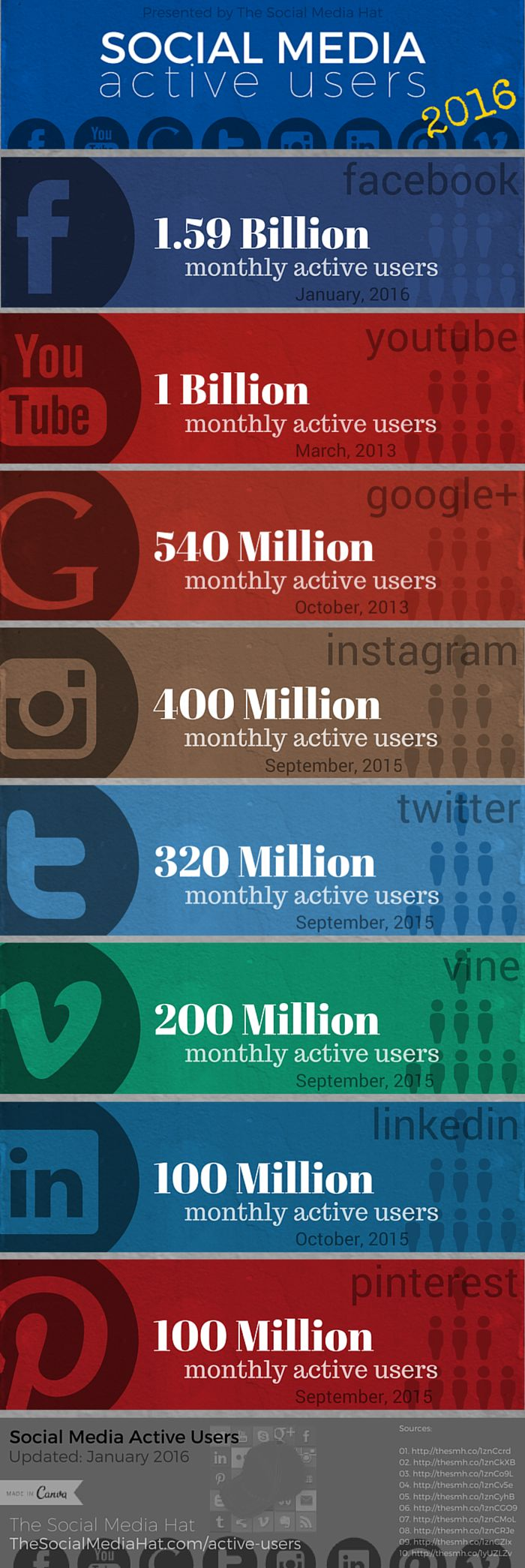 Facebook now reports 1.59 Billion users who are active every month. See how that compares to the other major networks! | http://www.thesocialmediahat.com/active-users