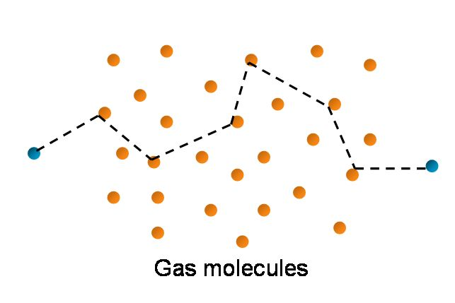 Mean Free Path: the average distance the molecule travels between collisions at a given temperature and pressure; gas samples are mostly empty space; mean free path is a key factor int he rate of diffusion and the rate of heat flow through a gas; ex: if you open a bottle of perfume to smell the fragrance, it takes a second or two for you to smell it
