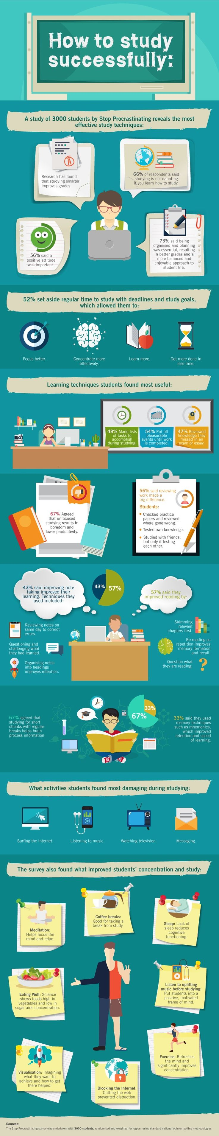 How to Study Successfully Infographic - http://elearninginfographics.com/study-successfully-infographic/