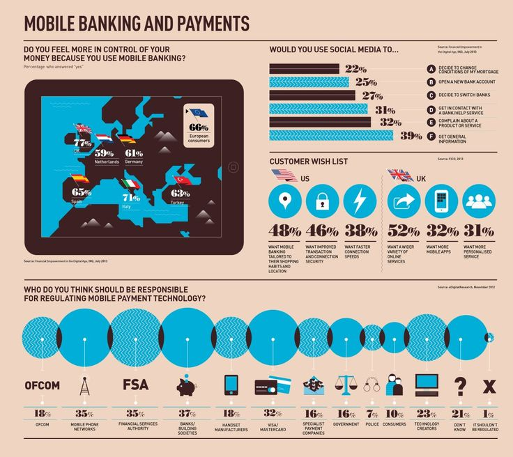 Does mobile banking make you feel more in control? infographic - raconteur.net