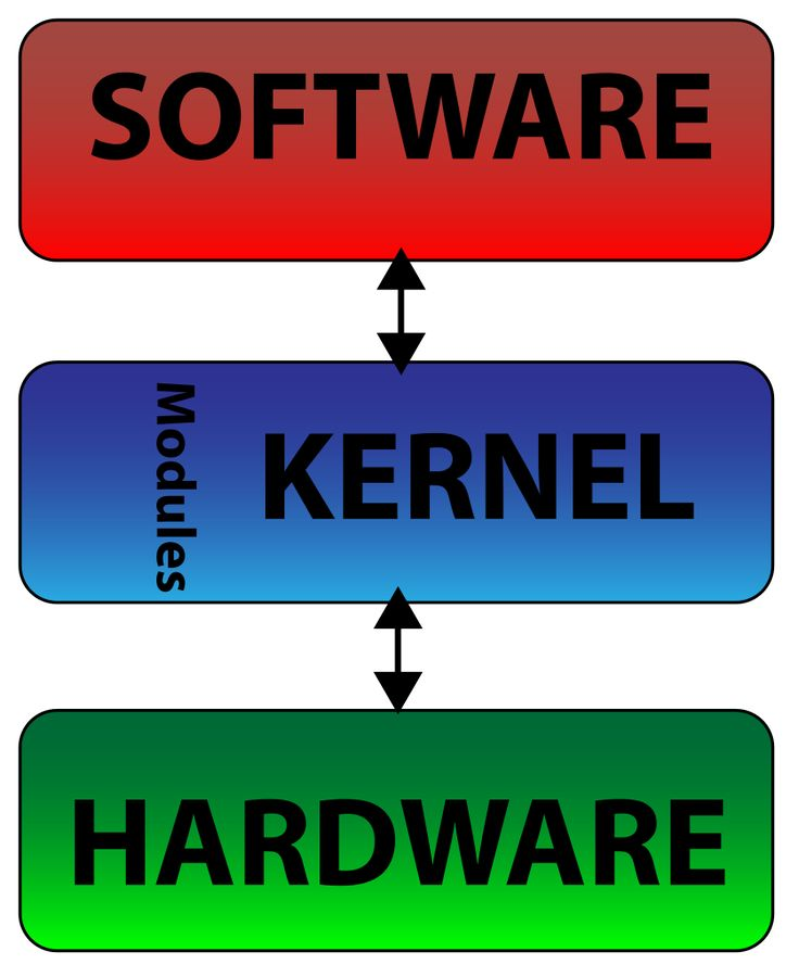 Monolithic Kernel Block Diagram
