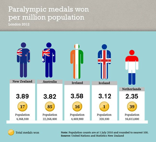 Paralympic medals won per million population, London 2012. Published July 2013.