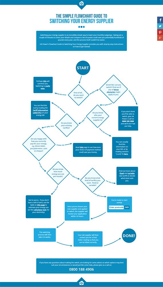How to switch energy supplier | A simple flowchart guide - UK Power
