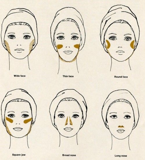 where to contour depends on the shape of one's face