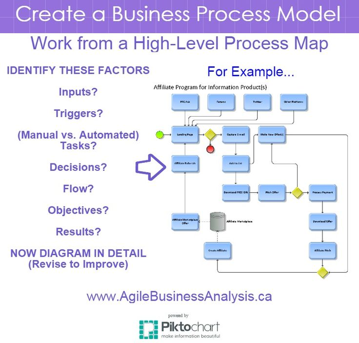 process mapping Process mapping sessions n what functions or events drive the process n what inputs (triggers) start the process or process step n who are the suppliers (internal.
