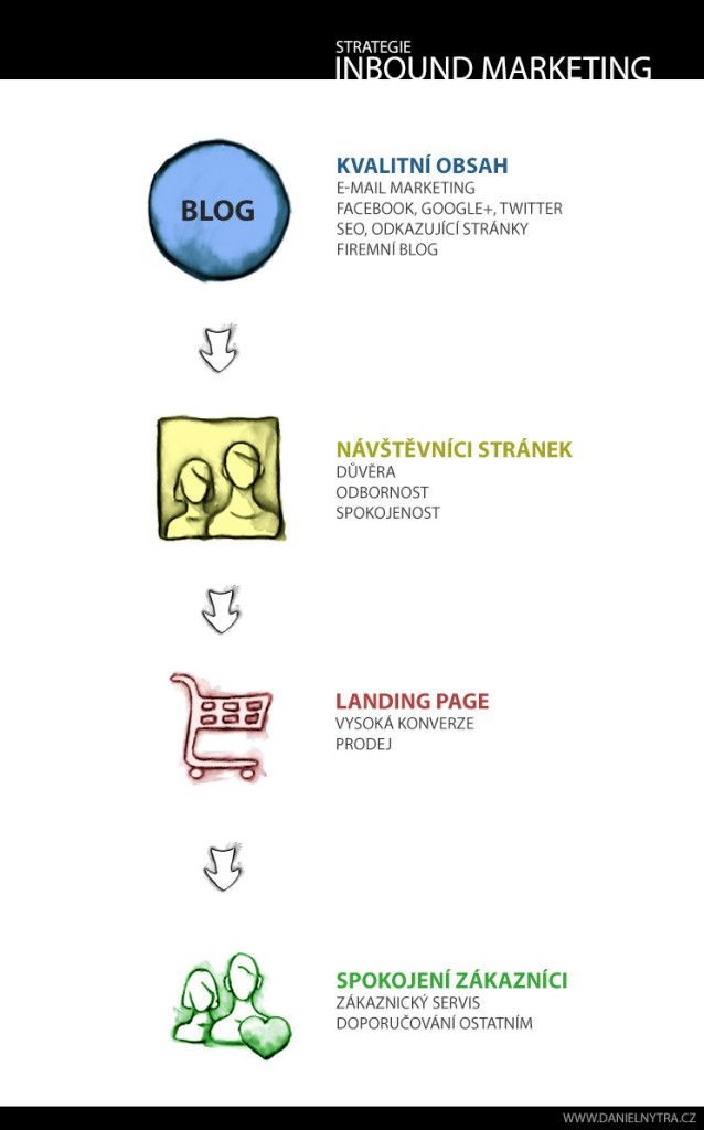 Infografika o Inbound Marketingu