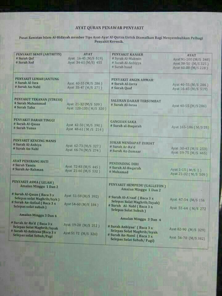 List Doa penyembuh penyakit.amalkan selepas solat fardhu..Bacaan ayat2 Al Quraan..in Shaa Allah ..Aaamiin2 Ya Rabb