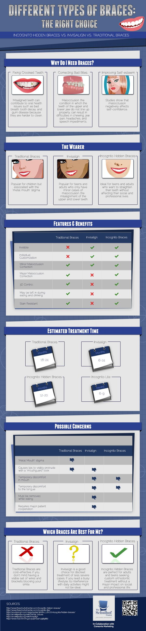 What Types of Braces are Right For Me? - discover infographics