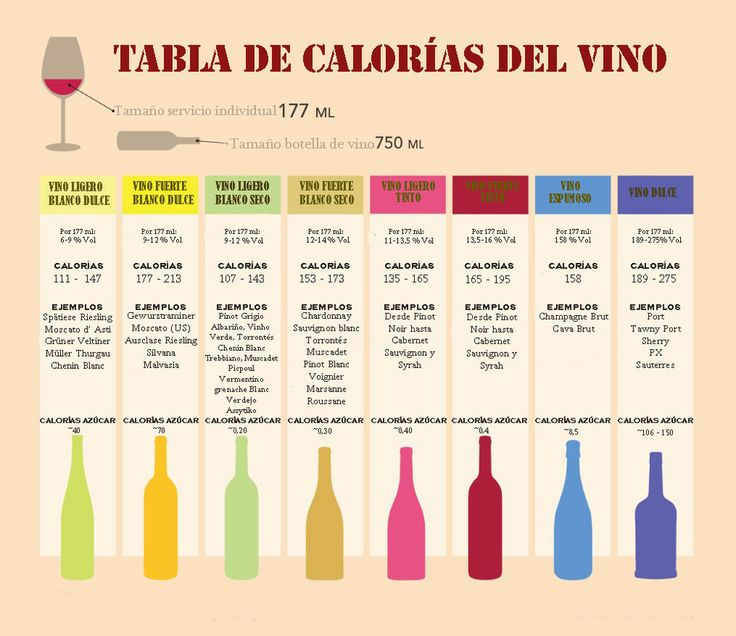 datos grficos para los amantes del vino