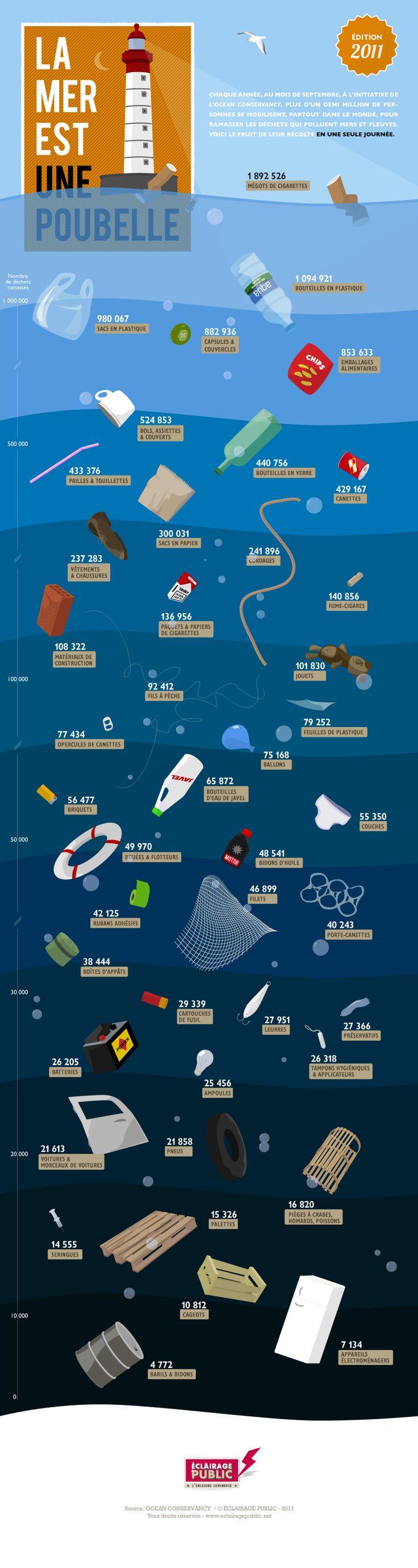 [Infographie] Les débris marins - OCEAN CONSERVANCY - © ÉCLAIRAGE PUBLIC #marinedebris #ocean #sea