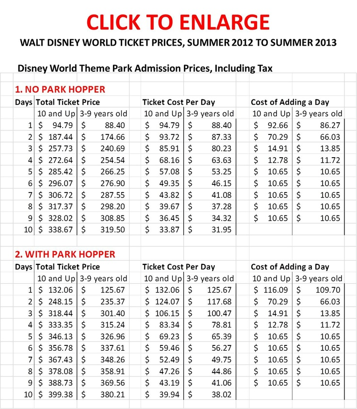 Rumor is Disney World park ticket prices will go up soon.  I dunno if the rumor is true..but if you buy now at today's prices you won't have to worry!