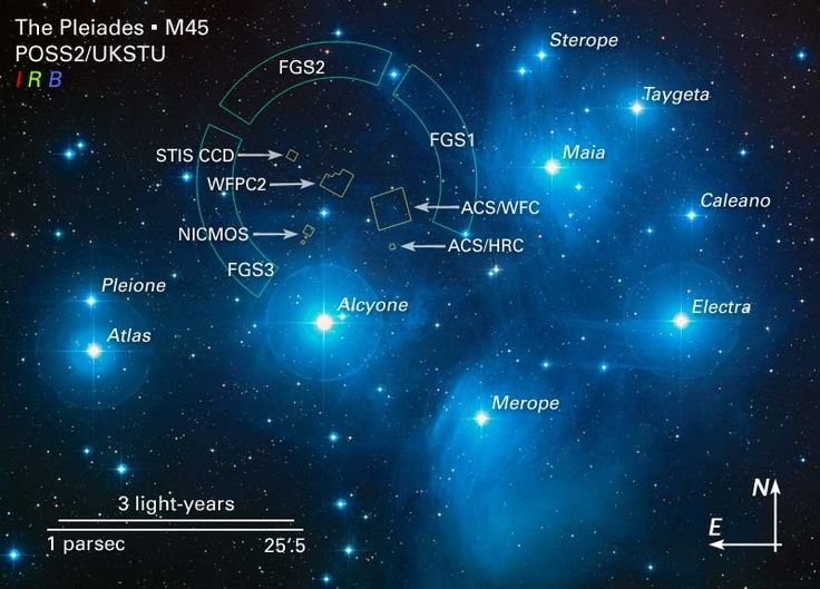 Pleiades - the 7 Sisters: Alcyone is an eclipsing binary star, a blue-white giant star.  Atlas (the Father star) is a triple star system. Electra is a blue-white giant star. Maia is also a blue-white giant star. Merope is a blue-white subgiant. Taygeta is a triple star. Pleione (the Mother) is a double star. Celaeno  is  known as the Lost Pleiad because it often cannot be seen, thus one can only see six of the Seven Sisters and Celaeno is missing. Sterope is a name shared by two stars.