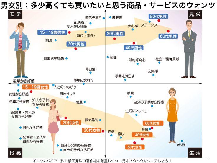 男女年代別:多少高くても買いたい商品・サービスへのウォンツ http://yokotashurin.com/etc/wants.html