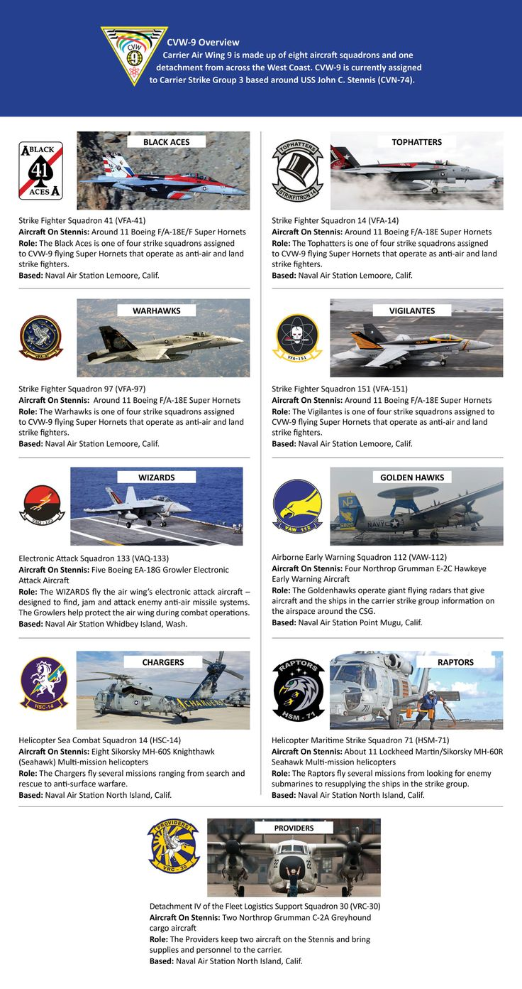 Navy Carriers On Pinterest Aircraft Carrier Navy Aircraft - 5 minute video explains airplanes made