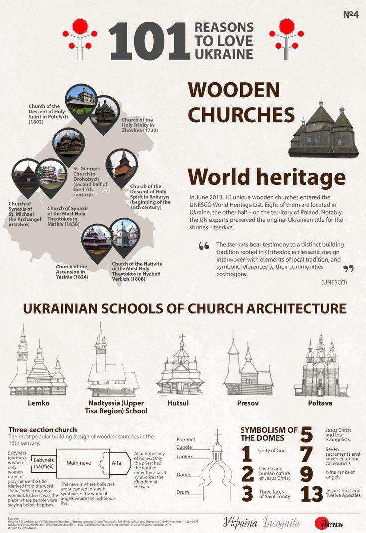 Wooden churches - Україна Incognita infographic