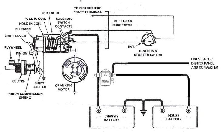Image result for 96 fleetwood Bounder Battery wiring