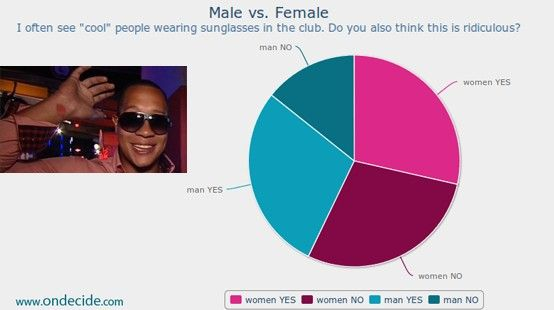 How different male and female are. Is it ridiculous to wear sunglasses in the club. What do you think?