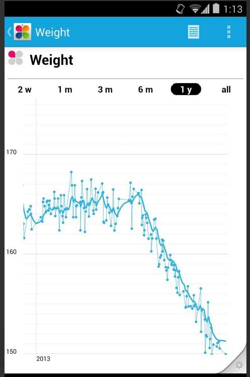 """Bill Day (twitter.com/billday) tweeted: """" Stunning effect of adding MyFitnessPal nutrition tracking to RunKeeper activity tracking (Withings weight chart) pic.twitter.com/vgSPjuUsJv """" Learn more: http://www.withings.com/"""