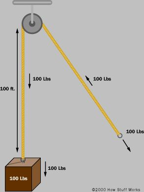 """HowStuffWorks """"How a Block and Tackle Works"""" Pulleys"""