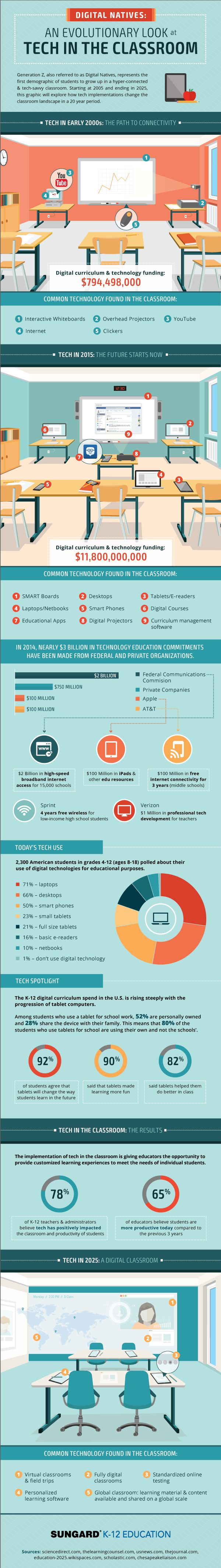 This Cool Infographic Maps the Evolution of Classroom Tech Through 2025 #ded318