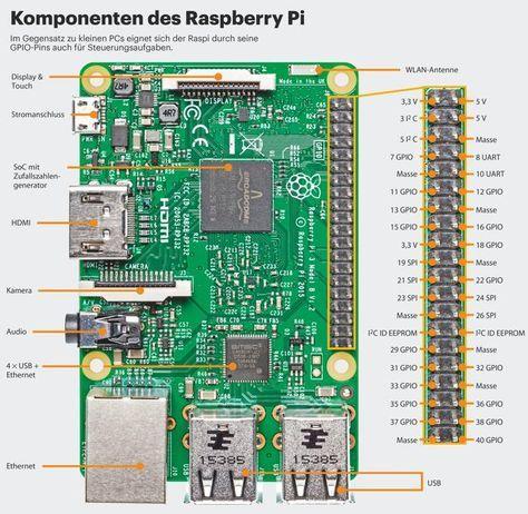 Raspberry Pi: Das richtige Modell und Betriebssystem, die schönsten Projekte   c't Magazin