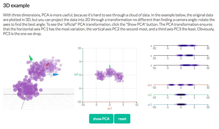 Principal Component Analysis - By Victor Powell