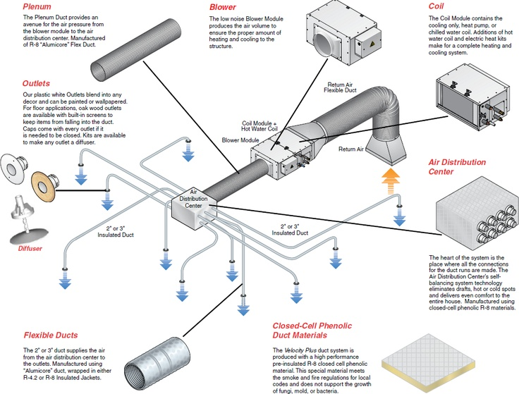7 Best Cozy Heating Systems Llc Images On Pinterest