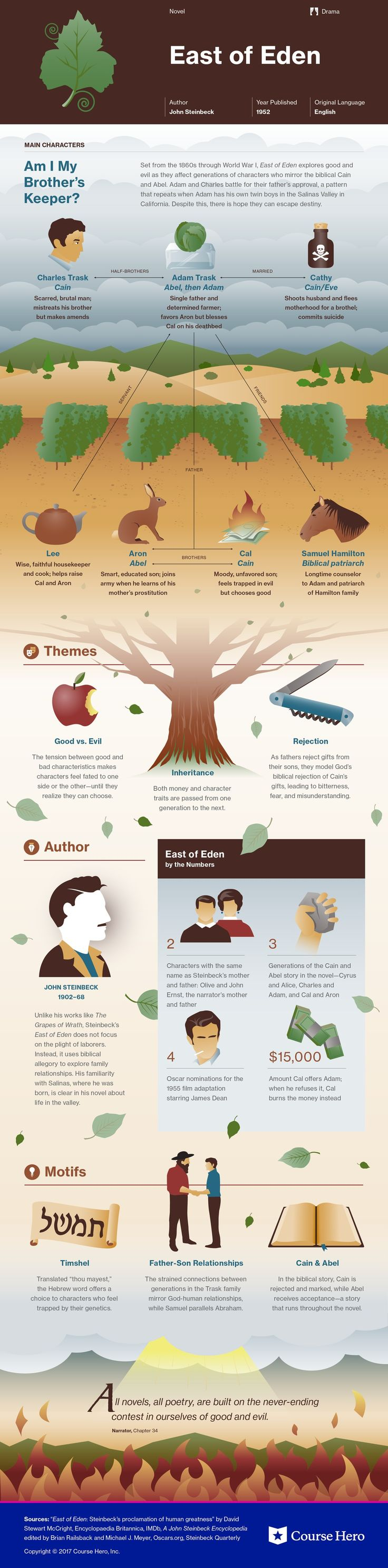 East of Eden infographic | Course Hero