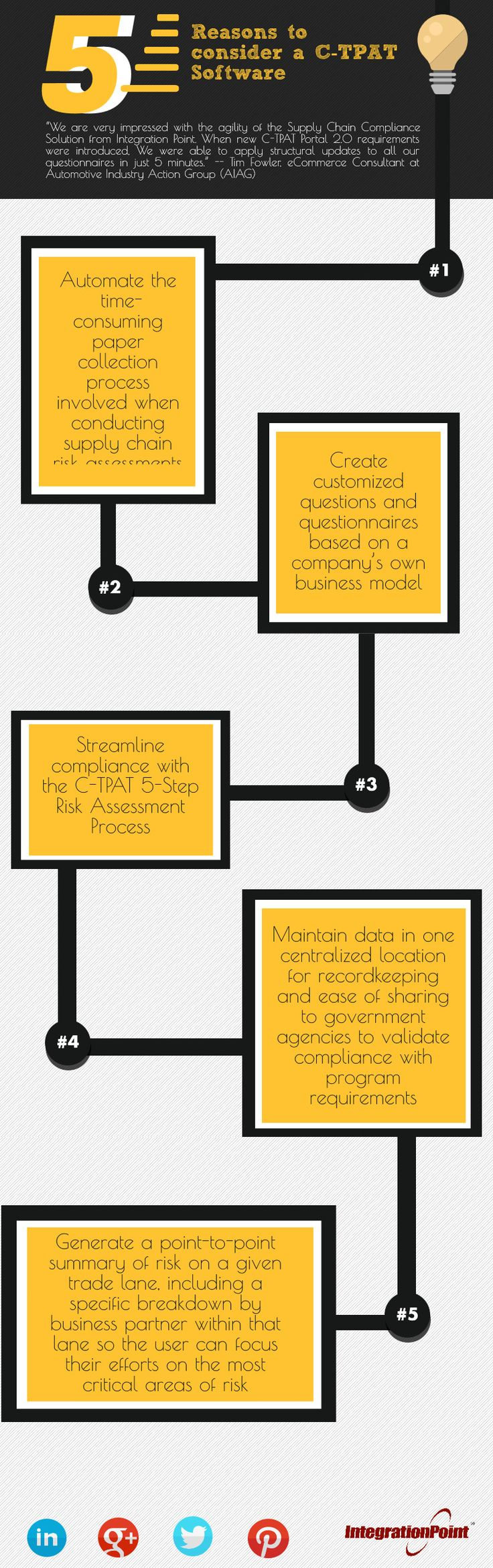 Reasons to consider a CTPAT-Software | Infographic