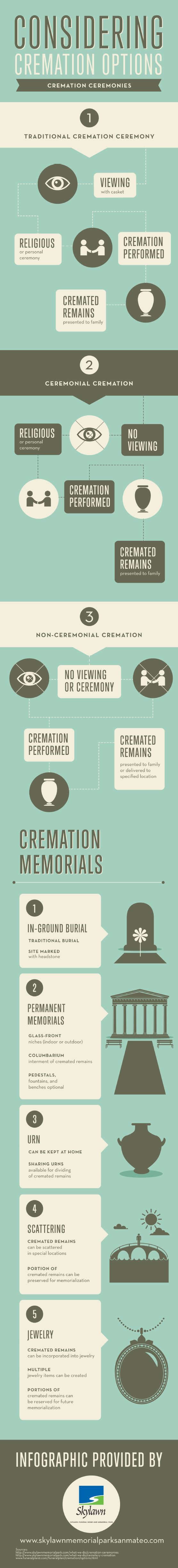 Non-ceremonial cremations do not have viewings or ceremonies. Once the cremation is performed, the remains are either given to the family or delivered