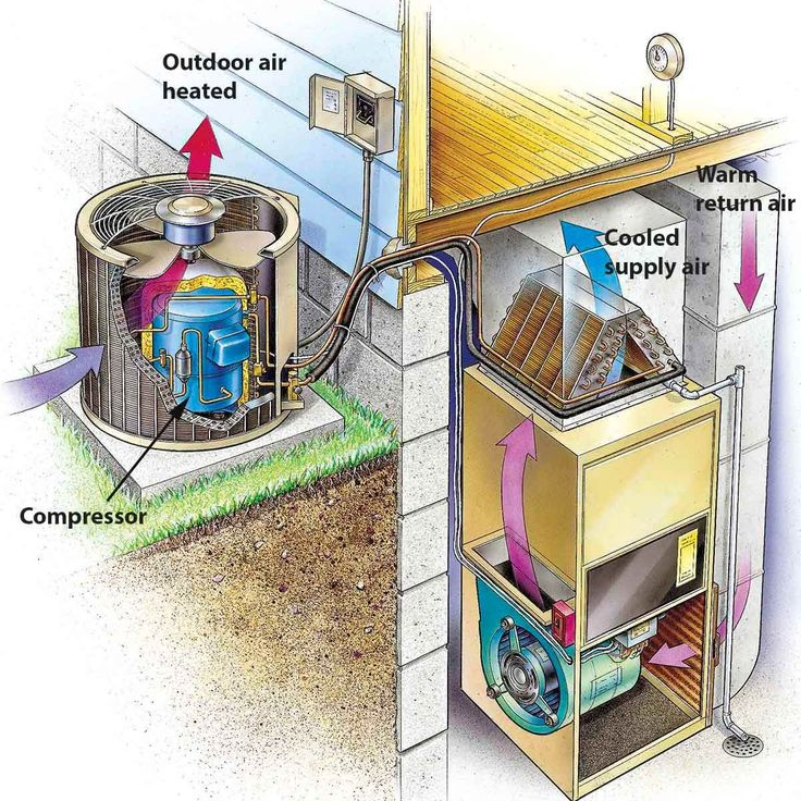 Simple Air Conditioner Maintenance Tips ac