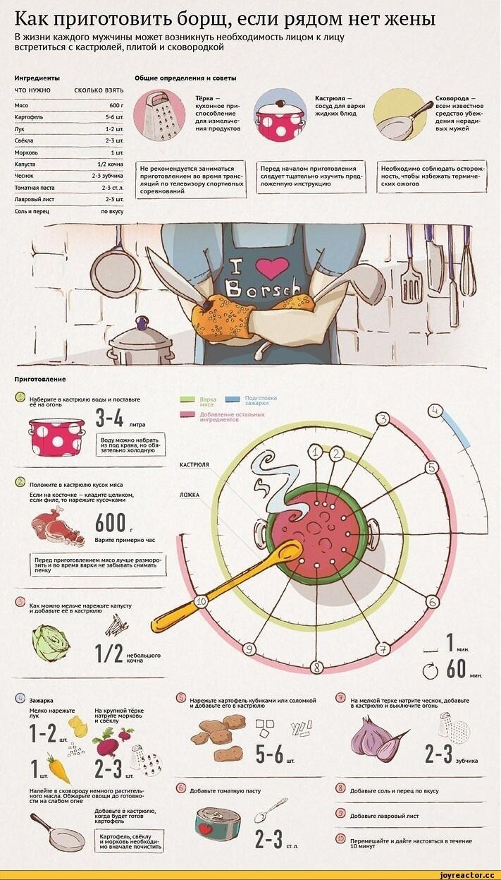 How to cook a borsch