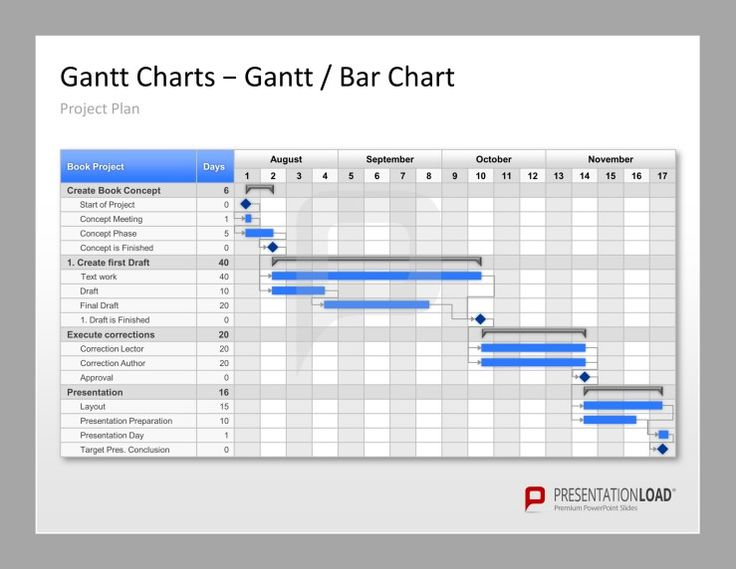 Project Management PowerPoint Templates Your Plan With Gantt Charts Presentationload