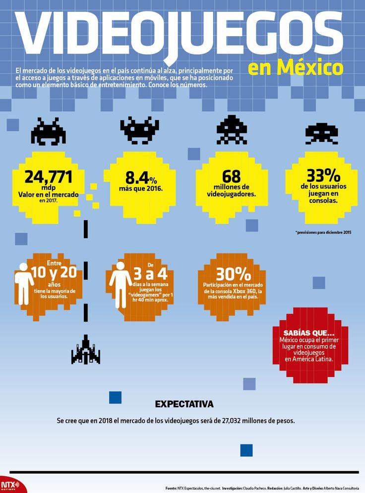 Sabías Qué México Ocupa El 1er Lugar En Consumo De Videojuegos En América Latina Infografíantx Hablar Español Aprender Español Medios Sociales