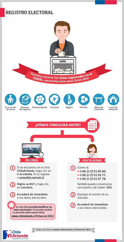 Averigua cómo consultar tus datos en el registro electoral.