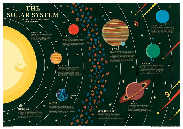 The Solar System Poster by Ben Newman. I want to do this to the ceiling in my classroom.