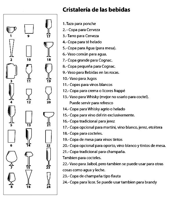 Cristalería de las bebidas